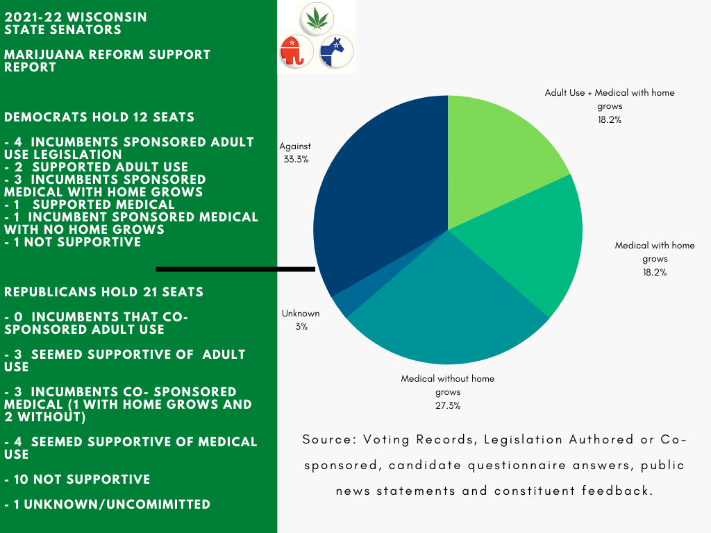 2021-22 Graph of Senate Support for Cannabis Reform in Wisconsin